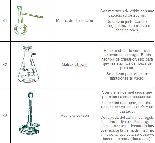 instrumento del laboratorio de quimica y sus funcion: