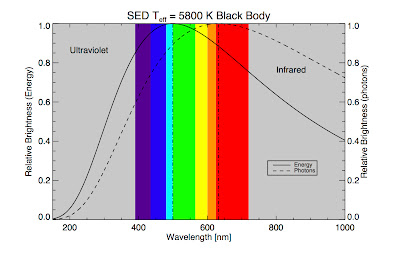 Comparing blackbody in energy brightness and photon brightness