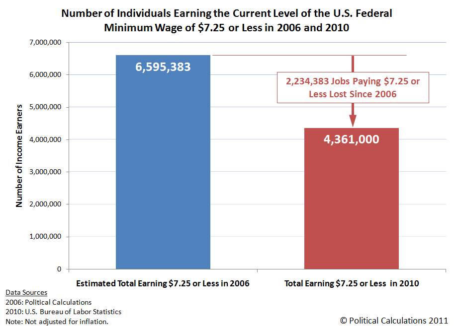 Number of Individuals Earning the Current Level of the U.S. Federal Minimum Wage of $7.25 or Less in 2006 and 2010