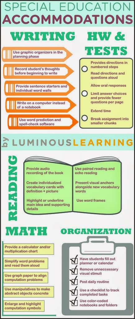 This Special Education Accommodations Infographic Provides Examples Of For Students In Math Reading Writing Homework And