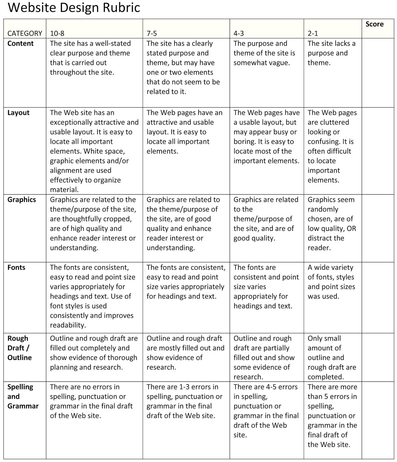Dissertation defense advice rubric