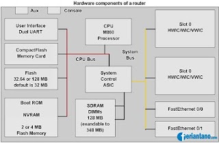 Komponen Router dan Fungsinya - Feriantano.com