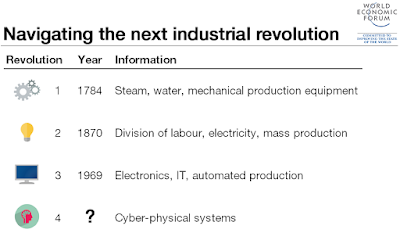 Th Industrial Revolutions