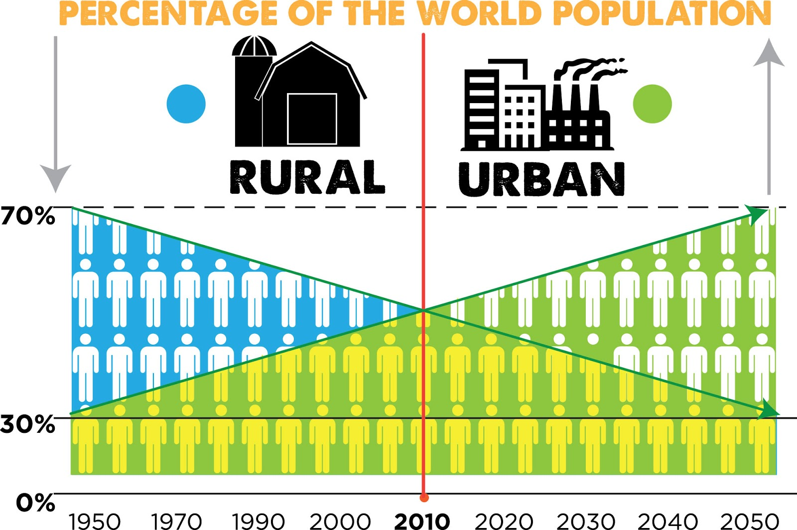what is the relationship between agricultural changes industrialization and urbanization