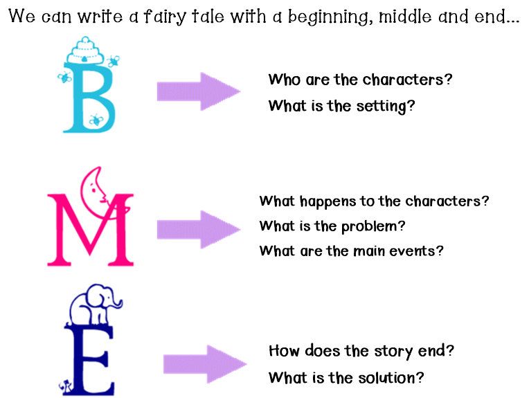 What happens to Fortunato at the end of the story?