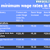 100+ CSur establishments violate minimum wage rate—DOLE