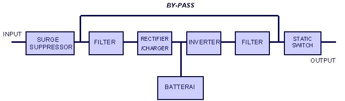 Konfigurasi instalasi ups uninteruptible power supply informasi digunakan untuk beban beban yang sangat sensitif ccuart Gallery