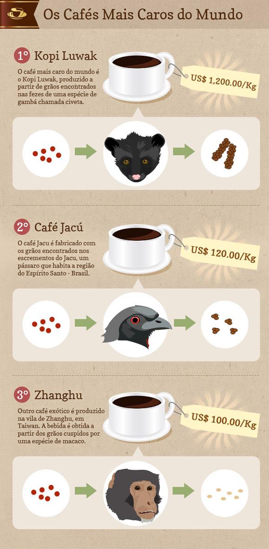 Os cafés mais caros do mundo