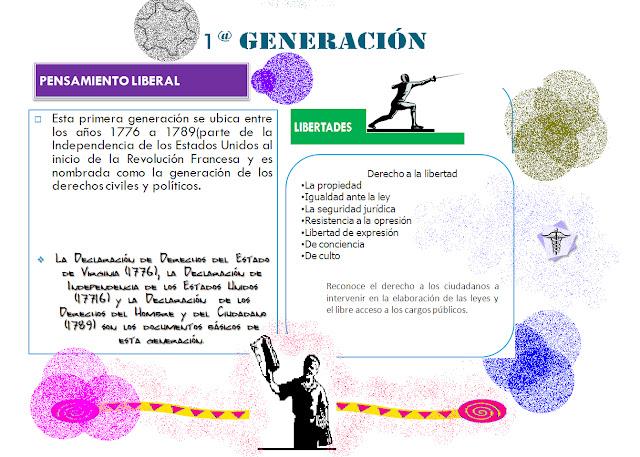Derechos De Cuarta Generacion | Globalizacion Derechos Humanos Primera Generacion