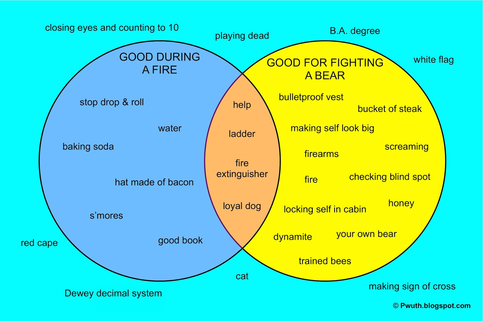 Psa venn diagrams ccuart Gallery