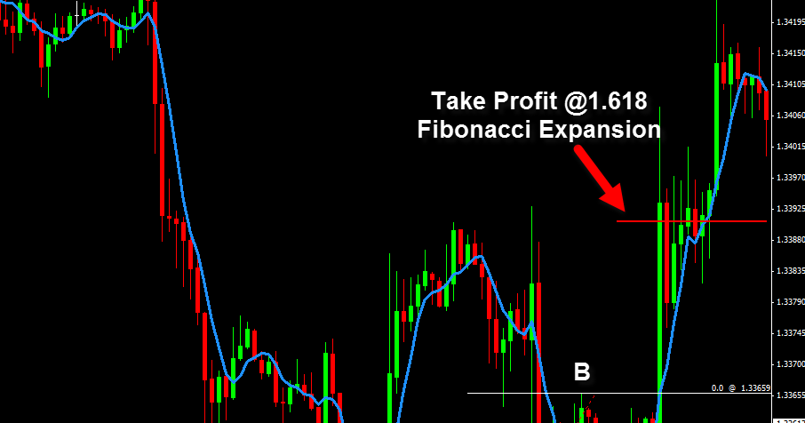 Fibonacci no forex