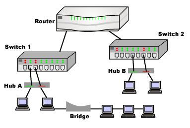 Image result for Network hardware building blocks