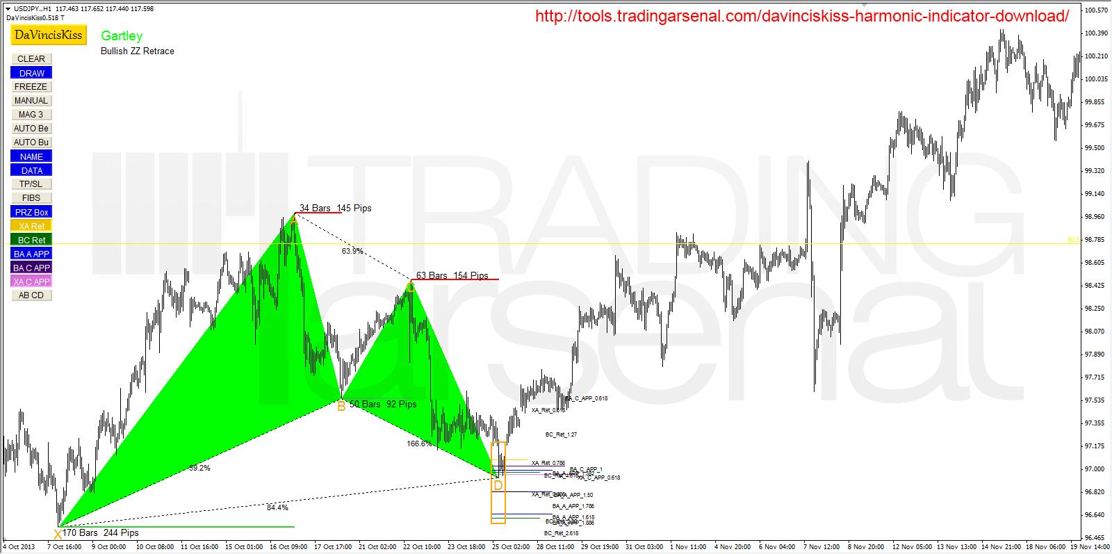 DaVincisKiss harmonic trading indicator