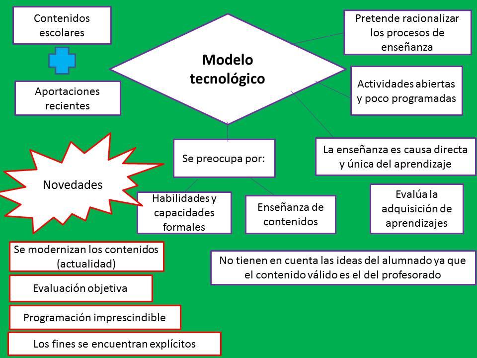 Estilos de enseñanza: Modelo Tecnológico