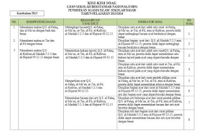 Kisi-kisi Soal PAI dan Budi Pekerti SD/SMP/SMA/SMK
