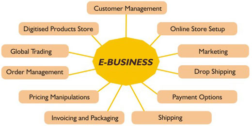 the analysis of various types of e commerce information technology essay Ryan air an e-commerce organization supply chain analysis paper supply chain analysis of mattel supply chain collaboration between the organization and suppliers supply chain management and information technology the relationship of leadership to the politics of the organization.