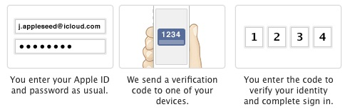 How to Enable or Disable  two-step verification system on iCloud and Apple ID?