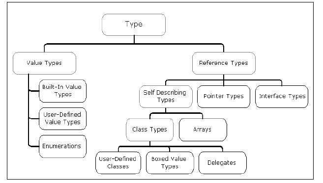 System Architecture Types Common Type System