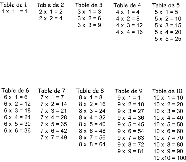 M moriser les tables de multiplication par 2 3 4 5 for Apprendre ses tables de multiplication
