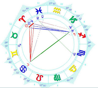 wiki-Iryna-Ivanova-birth-chart-horoscope
