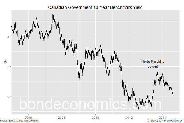 Chart: 10-Year Government of Canada Bond Yield