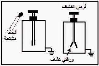 التوصيل الكهربائي خلال الغازات