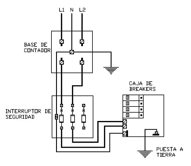 Alambrado de servicio eléctrico: contador, interruptor principal y panel de breakers