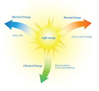 Light Energy Definition For Kids