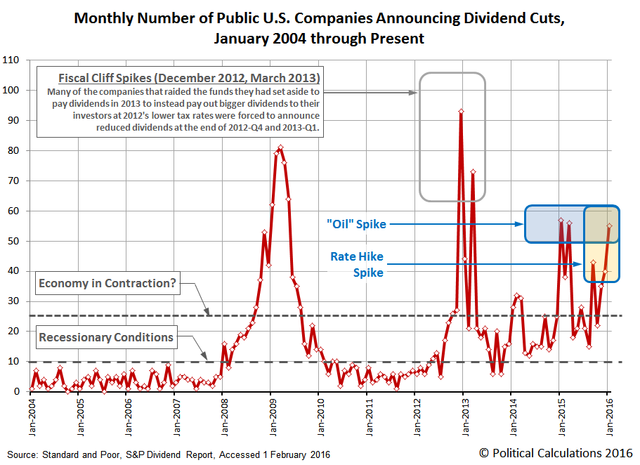 Monthly Number of Public U.S. Companies Announcing Dividend Cuts, January 2004 through January 2016