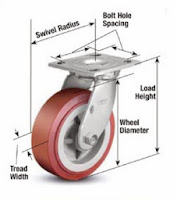 How to Choose Casters & Wheels