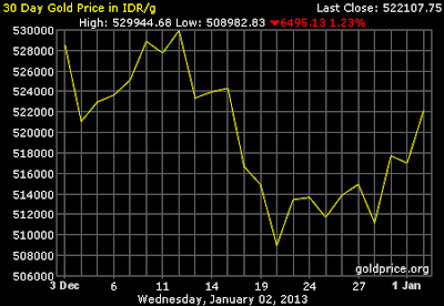 Grafik Data Harga Emas 30 hari terakhir
