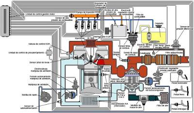 Arquitectura del sistema de inyección de las motorizaciones Opel CDTi