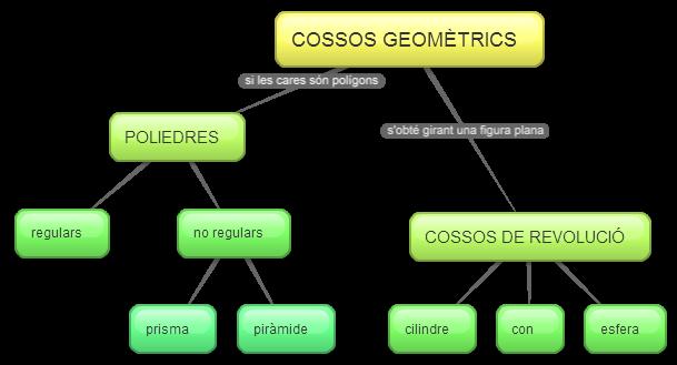 exemple de mapa conceptual