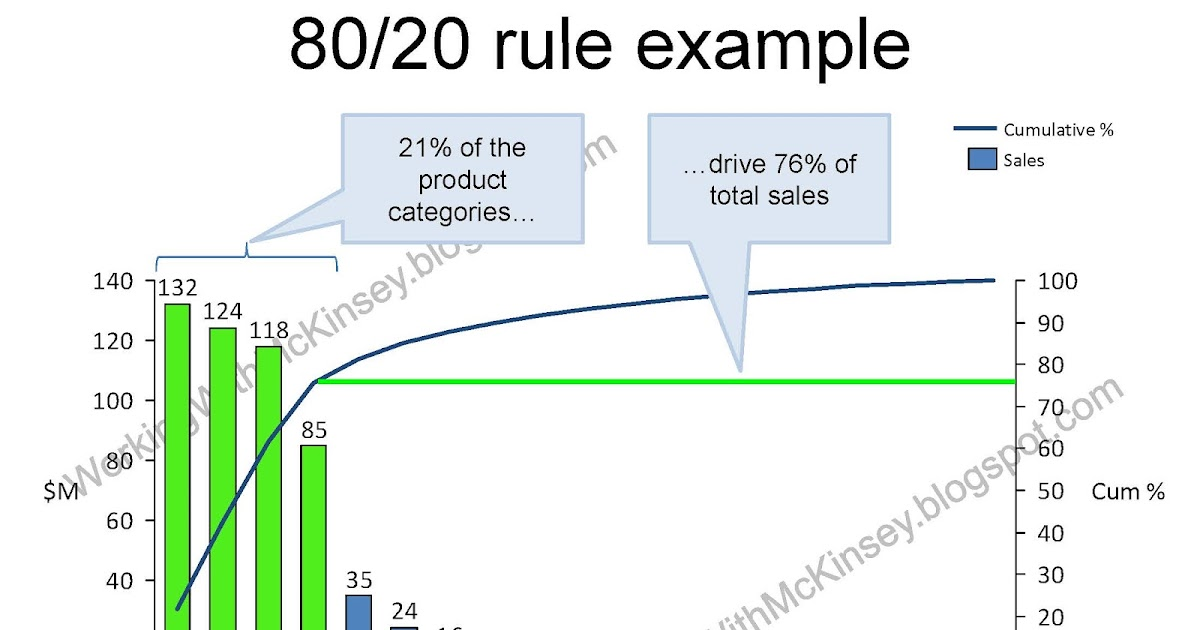 80 20 rule forex