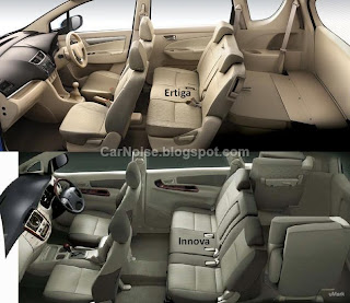 Interior Space Comparison with 3rd Row Folded Down: Ertiga vs Innova