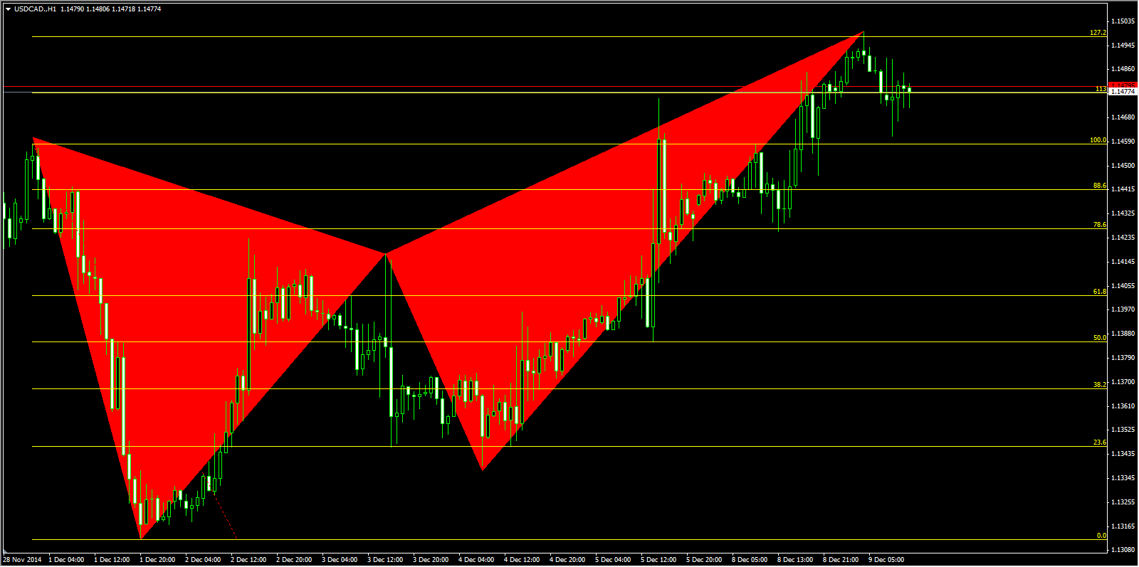 bearish butterfly pattern USDCAD