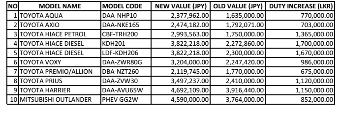 Our lanka duty increase on japanese cars aqua up by 7 for Jamaica customs duty on motor vehicles
