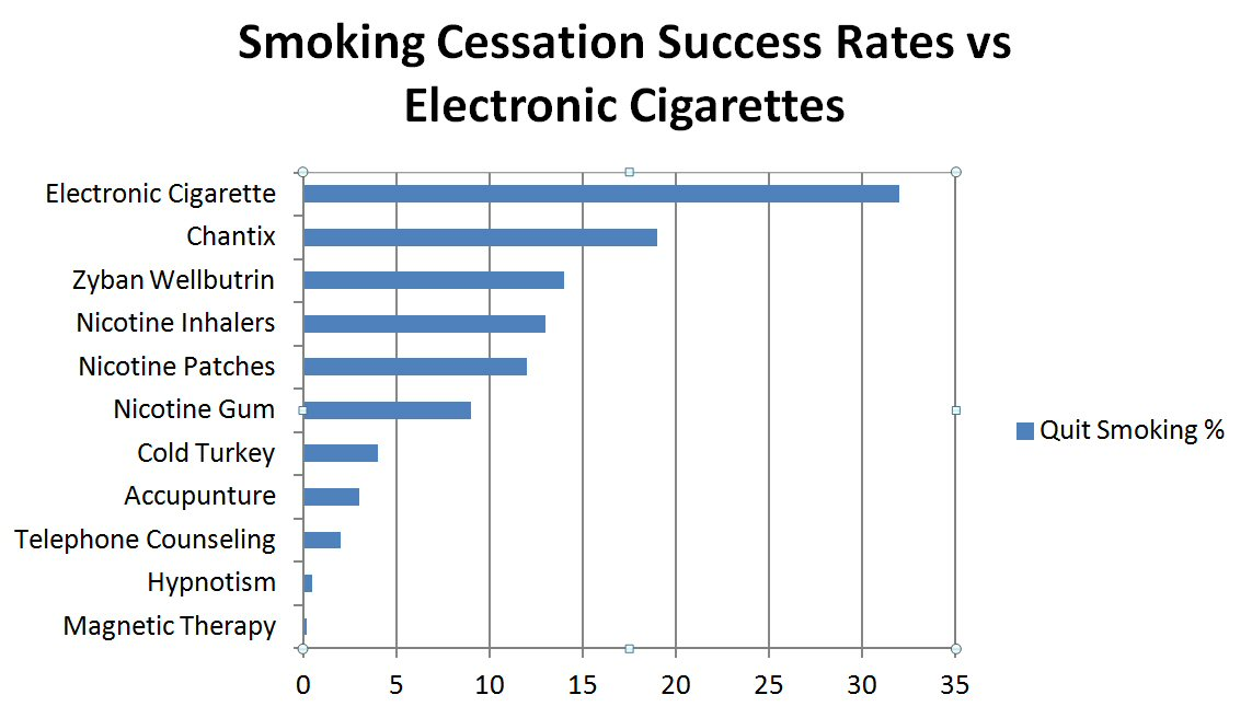 thesis about smoking cessation A collection of rand research on the topic of smoking cessation  this  dissertation, in a three paper format, examines three policy levers for improving  health.