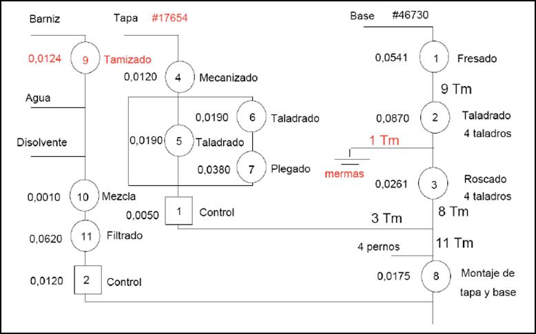 Ingeniera en la industria diagrama de flujo en la ingeniera de presentacin en diagrama de flujo ccuart Image collections