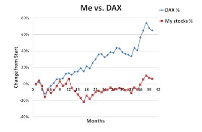 Me versus DAX, May, 2015