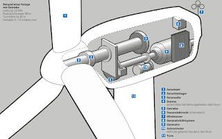 reconcept RE02 Windenergie Deutschland Bewertungen Rating Vergleich GUB Analyse Rotor Standort Umweltfonds hochrentabel