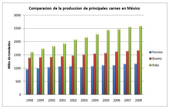 estado mayor produccion plata mexico: