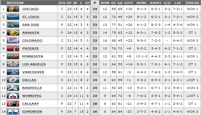 2013 2014 Conference Standings Chicago Blackhawks Html