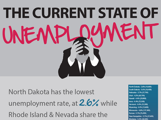 Image: The Current State Of Unemployment