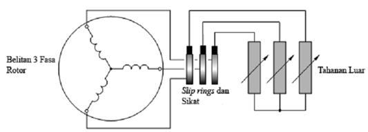 Sinau Elektro  Motor Induksi 3 Fasa