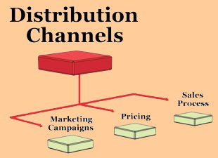 Multi channel distribution