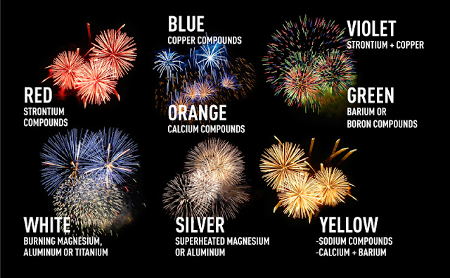 http://www.worldsciencefestival.com/2014/07/boom-science-behind-fourth-july-fireworks/