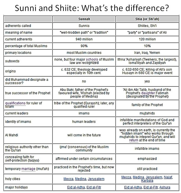 sunni and shia differences pdf