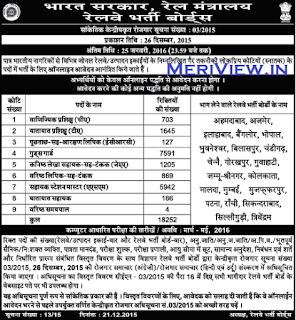Railway cen 03/2015 Recruitment apply