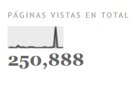 Gráfico de las visitas de www.elrincondecarlosdelrio.com